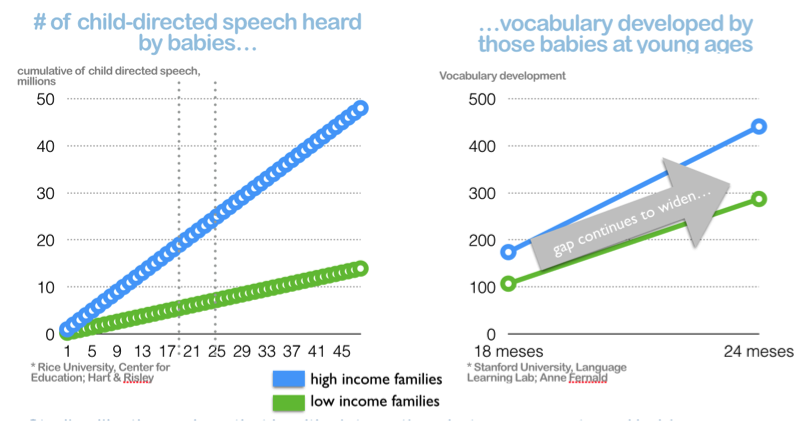 childdirectedspeech